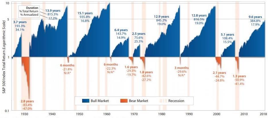 S&P 500 beursindex grafiek
